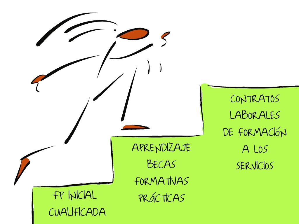 servicios_fases